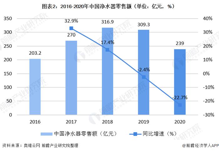 图表2:2016-2020年中国净水器零售额(单位:亿元,%)