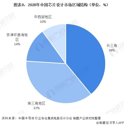图表8:2020年中国芯片设计市场区域结构(单位:%)