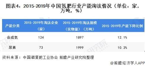 图表4:2015-2019年中国氮肥行业产能淘汰情况(单位:家,万吨,%)