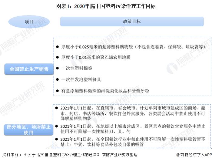 图表1:2020年底中国塑料污染治理工作目标