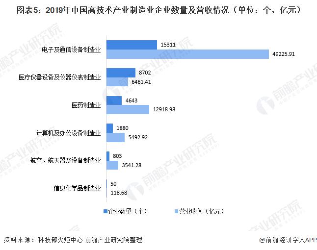 图表5:2019年中国高技术产业制造业企业数量及营收情况(单位:个,亿元)