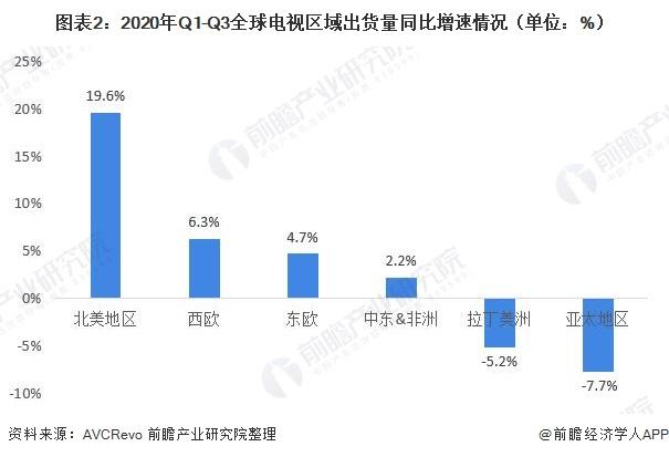 图表2:2020年Q1-Q3全球电视区域出货量同比增速情况(单位:%)