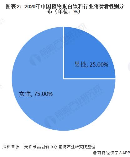 图表2:2020年中国植物蛋白饮料行业消费者性别分布(单位:%)