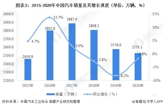 图表2:2015-2020年中国汽车销量及其增长速度(单位:万辆,%)
