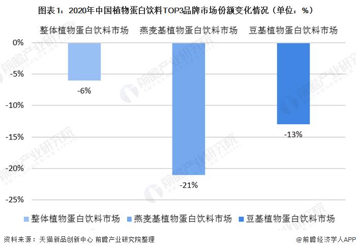 图表1:2020年中国植物蛋白饮料TOP3品牌市场份额变化情况(单位:%)