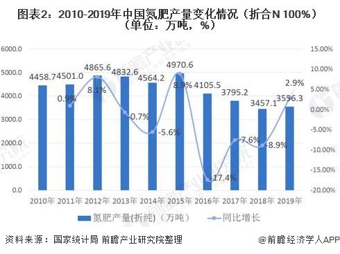 图表2:2010-2019年中国氮肥产量变化情况(折合N 100%)(单位:万吨,%)