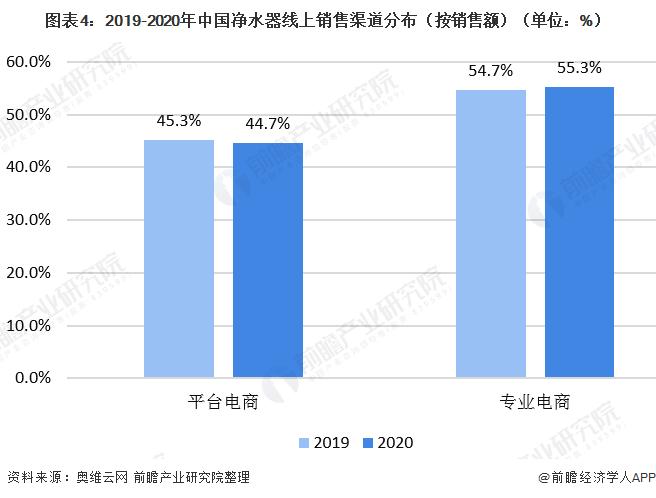 图表4:2019-2020年中国净水器线上销售渠道分布(按销售额)(单位:%)