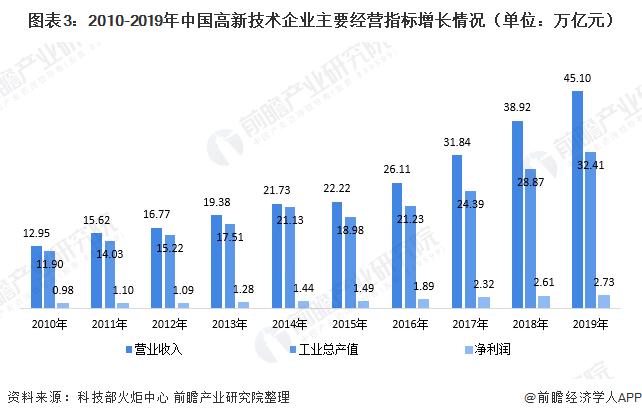 图表3:2010-2019年中国高新技术企业主要经营指标增长情况(单位:万亿元)