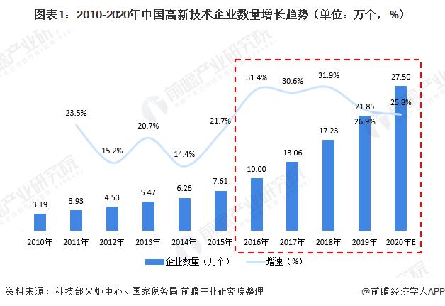 图表1:2010-2020年中国高新技术企业数量增长趋势(单位:万个,%)