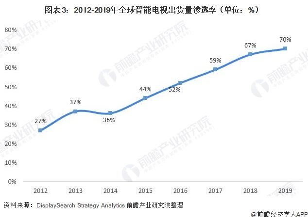 图表3:2012-2019年全球智能电视出货量渗透率(单位:%)