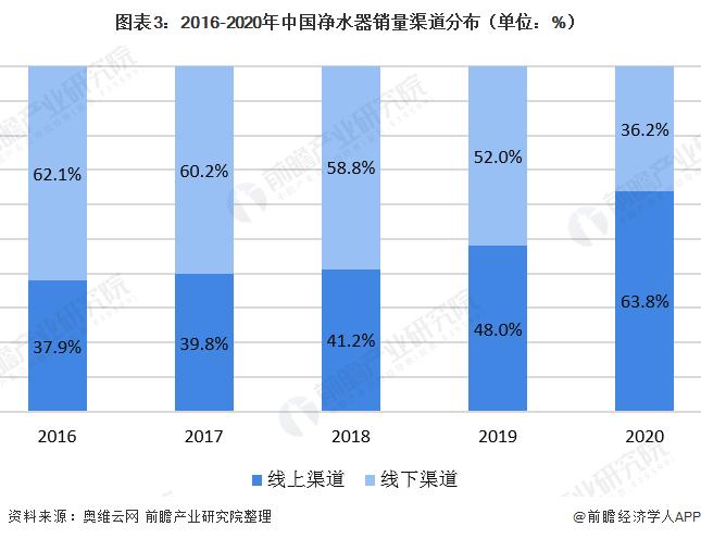 图表3:2016-2020年中国净水器销量渠道分布(单位:%)