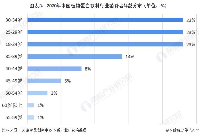 图表3:2020年中国植物蛋白饮料行业消费者年龄分布(单位:%)