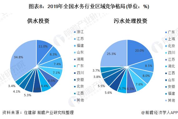 图表8:2019年全国水务行业区域竞争格局(单位:%)