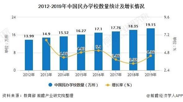 2012-2019年中国民办学校数量统计及增长情况
