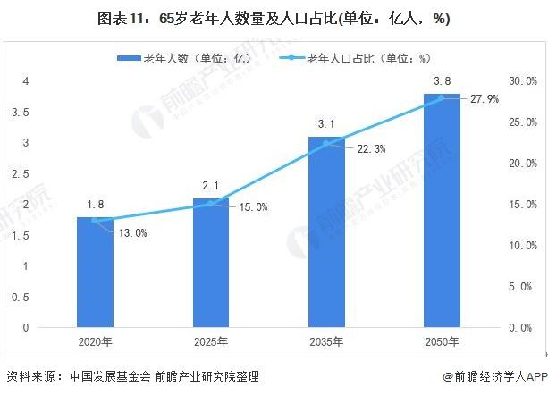 图表11:65岁老年人数量及人口占比(单位:亿人,%)
