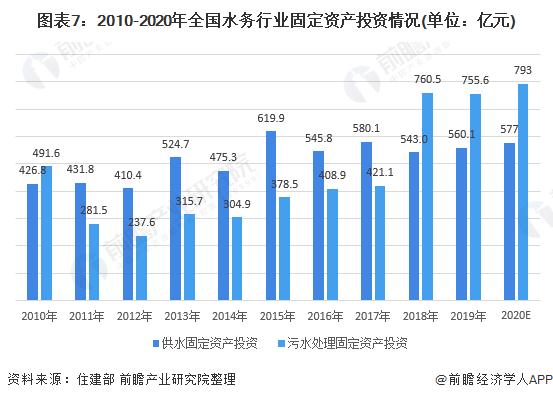 图表7:2010-2020年全国水务行业固定资产投资情况(单位:亿元)