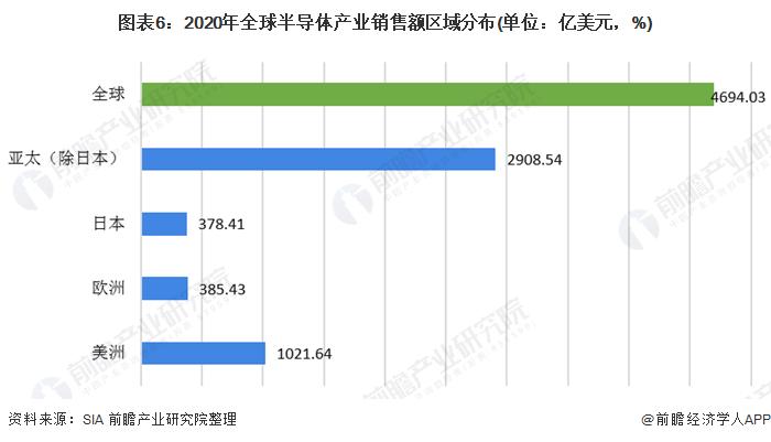 图表6:2020年全球半导体产业销售额区域分布(单位:亿美元,%)