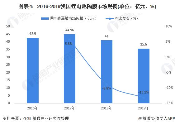 图表4:2016-2019我国锂电池隔膜市场规模(单位:亿元,%)