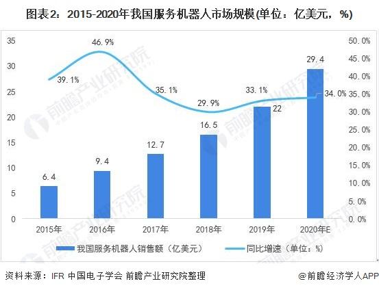 图表2:2015-2020年我国服务机器人市场规模(单位:亿美元,%)