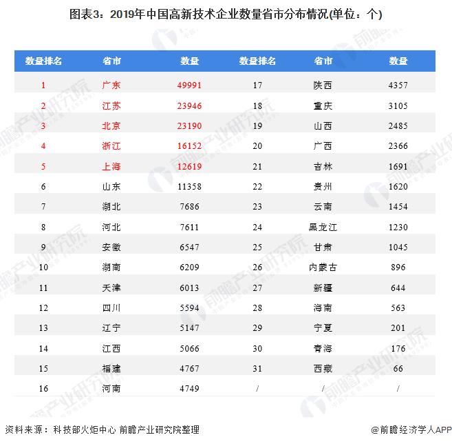 图表3:2019年中国高新技术企业数量省市分布情况(单位:个)
