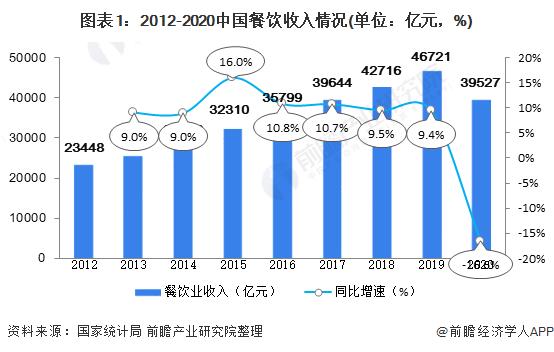 图表1:2012-2020中国餐饮收入情况(单位:亿元,%)