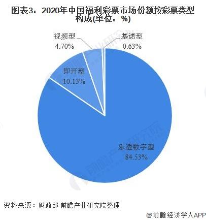 图表3:2020年中国福利彩票市场份额按彩票类型构成(单位:%)