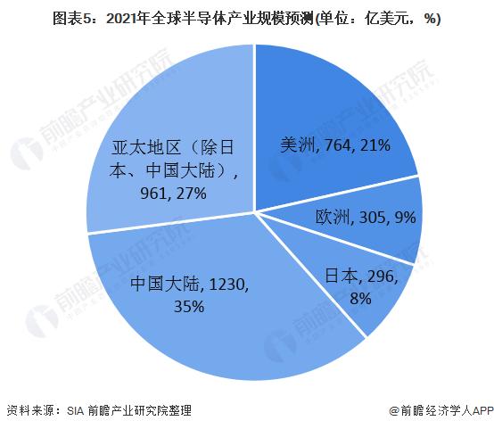 图表5:2021年全球半导体产业规模预测(单位:亿美元,%)