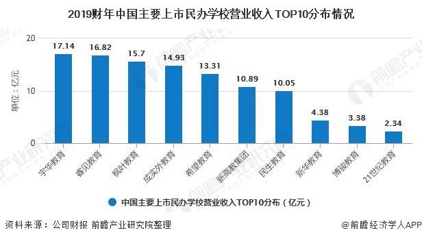 2019财年中国主要上市民办学校营业收入TOP10分布情况