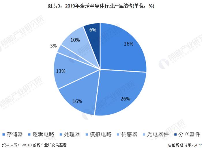 图表3:2019年全球半导体行业产品结构(单位:%)