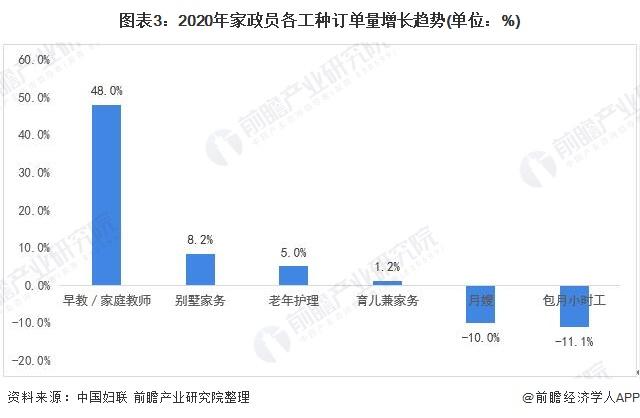 图表3:2020年家政员各工种订单量增长趋势(单位:%)