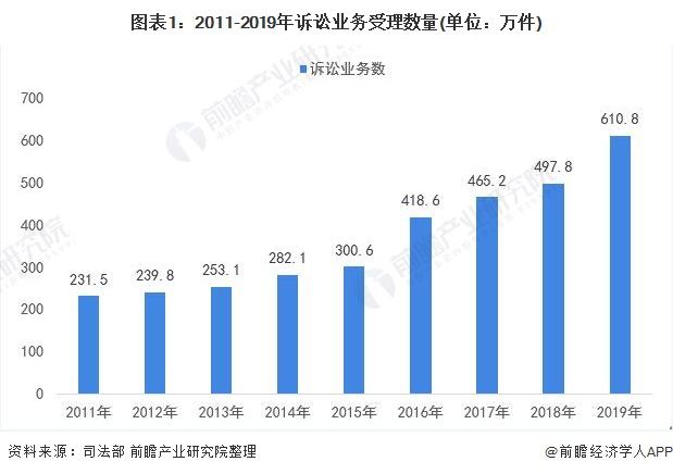 图表1:2011-2019年诉讼业务受理数量(单位:万件)