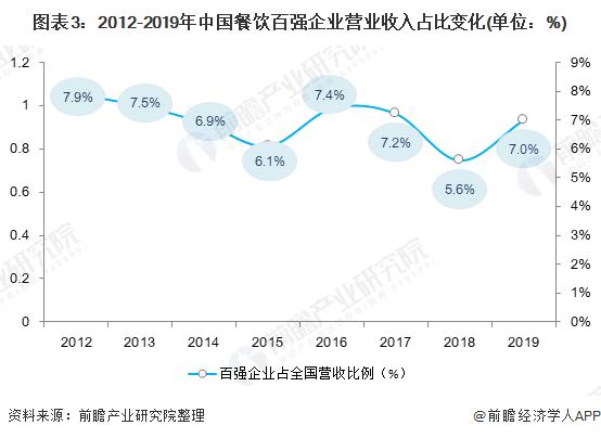 图表3:2012-2019年中国餐饮百强企业营业收入占比变化(单位:%)