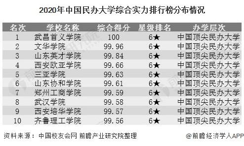 2020年中国民办大学综合实力排行榜分布情况