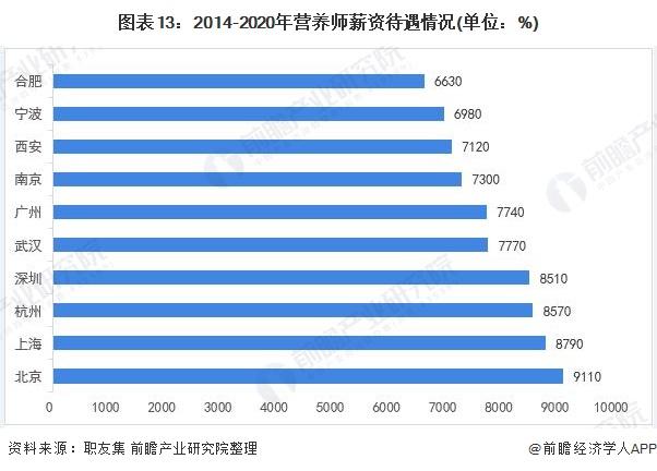 图表13:2014-2020年营养师薪资待遇情况(单位:%)