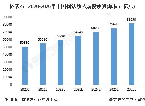 图表4:2020-2026年中国餐饮收入规模预测(单位:亿元)