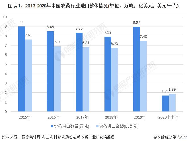 图表1:2013-2020年中国农药行业进口整体情况(单位:万吨,亿美元,美元/千克)