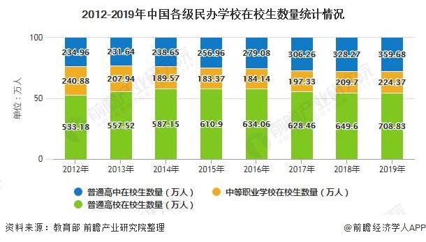 2012-2019年中国各级民办学校在校生数量统计情况