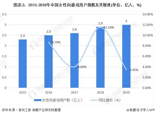 图表2:2015-2019年中国女性向游戏用户规模及其增速(单位:亿人,%)