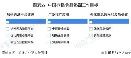 圖表2:中國冷鏈食品追溯工作目標
