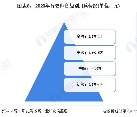 图表8: 2020年育婴师各级别月薪情况(单位:元)