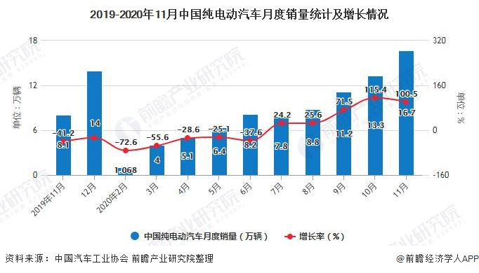 2019-2020年11月中国纯电动汽车月度销量统计及增长情况