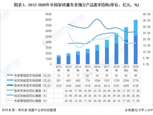 图表1:2012-2020年中国家政服务业细分产品需求结构(单位:亿元,%)