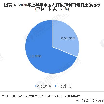 图表3:2020年上半年中国农药原药制剂进口金额结构(单位:亿美元,%)