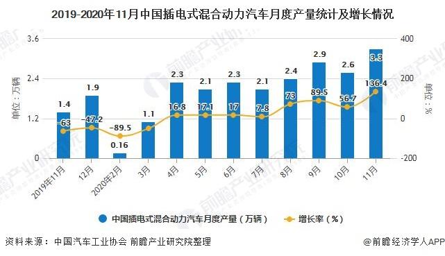 2019-2020年11月中国插电式混合动力汽车月度产量统计及增长情况