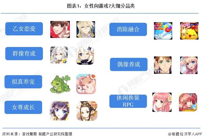 图表1:女性向游戏7大细分品类