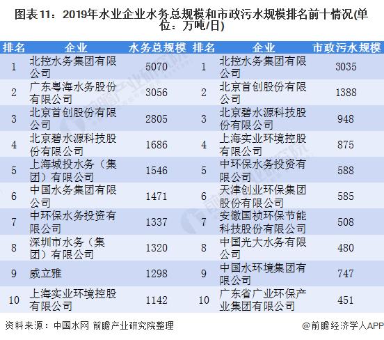 图表11:2019年水业企业水务总规模和市政污水规模排名前十情况(单位:万吨/日)