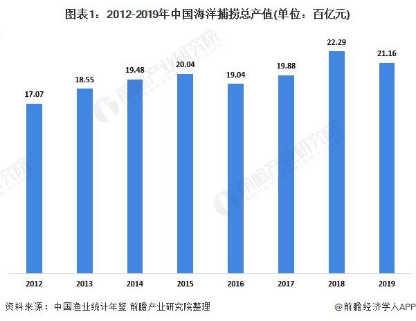 图表1:2012-2019年中国海洋捕捞总产值(单位:百亿元)