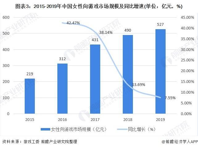 图表3:2015-2019年中国女性向游戏市场规模及同比增速(单位:亿元,%)
