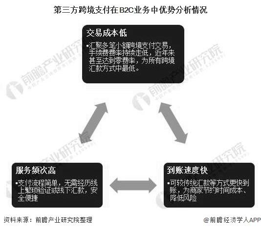 第三方跨境支付在B2C业务中优势分析情况