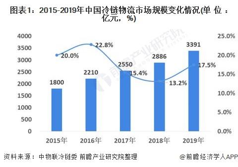 圖表1:2015-2019年中國冷鏈物流市場規模變化情況(單位:億元,%)